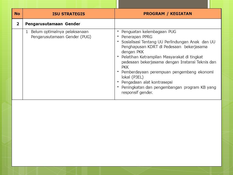 NoISU STRATEGISPROGRAM / KEGIATAN 2 Pengarusutamaan Gender 1Belum optimalnya pelaksanaan Pengarusutamaan Gender (PUG) Penguatan kelembagaan PUG Penerapan PPRG Sosialisasi Tentang UU Perlindungan Anak dan UU Penghapusan KDRT di Pedesaan bekerjasama dengan PKK Pelatihan Ketrampilan Masyarakat di tingkat pedesaan bekerjasama dengan Instansi Teknis dan PKK Pemberdayaan perempuan pengembang ekonomi lokal (P3EL) Pengadaan alat kontrasepsi Peningkatan dan pengembangan program KB yang responsif gender.