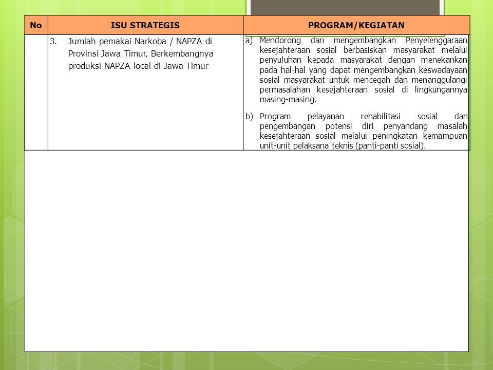 NoISU STRATEGISPROGRAM/KEGIATAN 3.Jumlah pemakai Narkoba / NAPZA di Provinsi Jawa Timur, Berkembangnya produksi NAPZA local di Jawa Timur a)Mendorong dan mengembangkan Penyelenggaraan kesejahteraan sosial berbasiskan masyarakat melalui penyuluhan kepada masyarakat dengan menekankan pada hal-hal yang dapat mengembangkan keswadayaan sosial masyarakat untuk mencegah dan menanggulangi permasalahan kesejahteraan sosial di lingkungannya masing-masing.