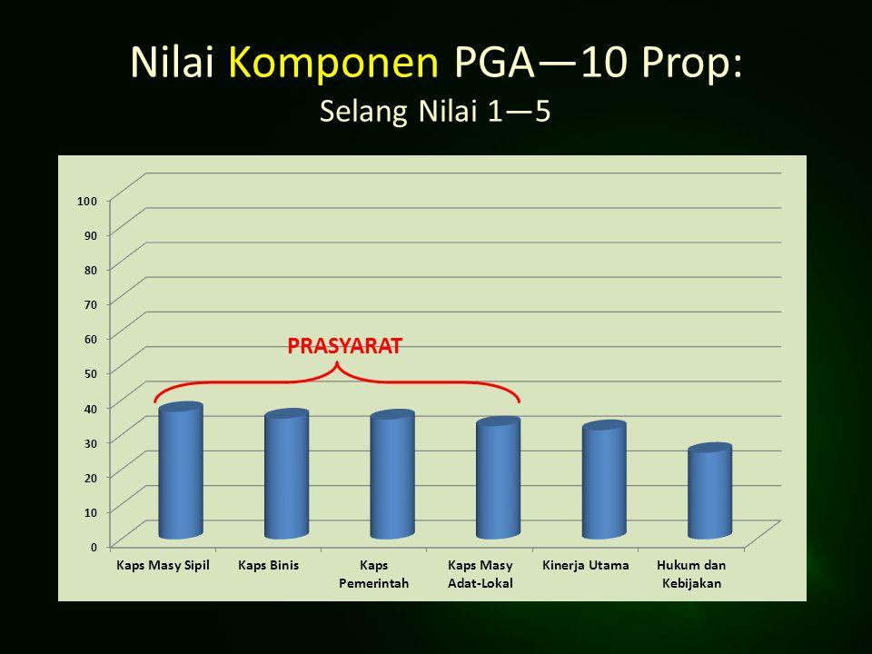 Nilai Komponen PGA—10 Prop: Selang Nilai 1—5 PRASYARAT