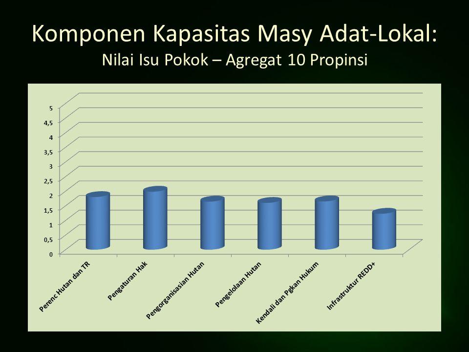Komponen Kapasitas Masy Adat-Lokal: Nilai Isu Pokok – Agregat 10 Propinsi