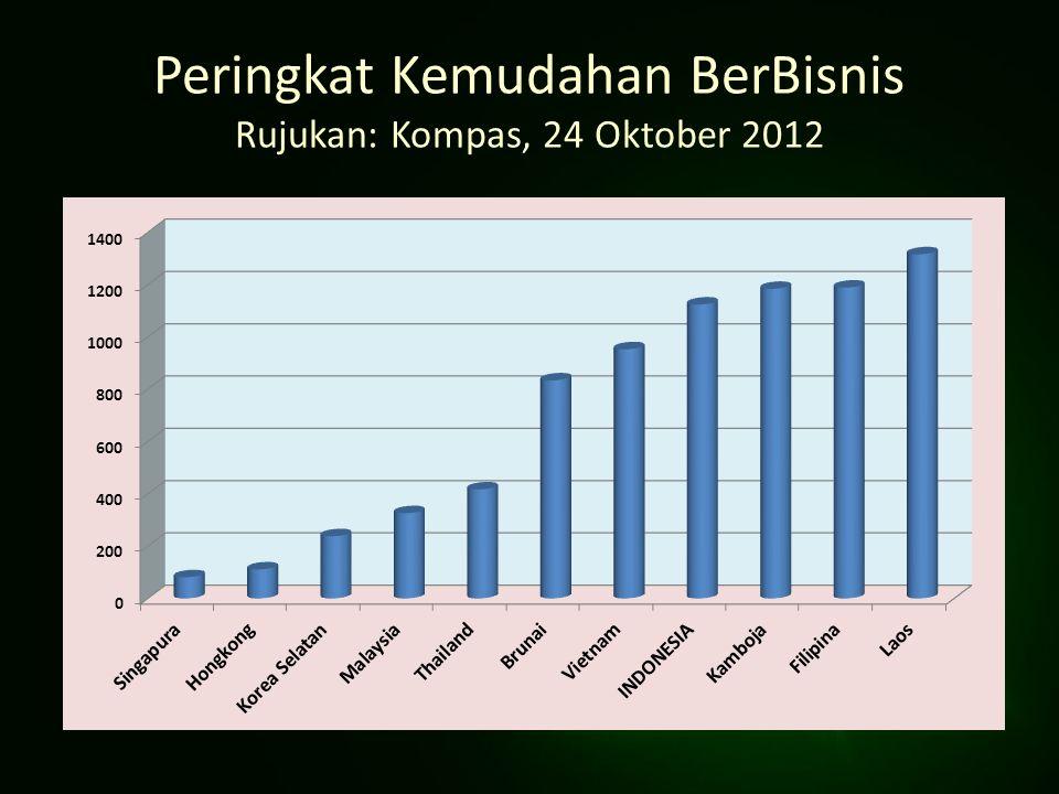 Peringkat Kemudahan BerBisnis Rujukan: Kompas, 24 Oktober 2012