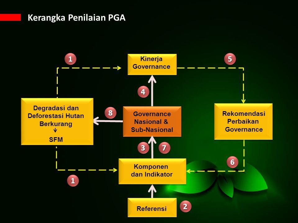 Rekomendasi Perbaikan Governance Degradasi dan Deforestasi Hutan Berkurang SFM Kinerja Governance Referensi Kerangka Penilaian PGA Governance Nasional & Sub-Nasional Komponen dan Indikator 11 44 22 33 11 77 66 55 88