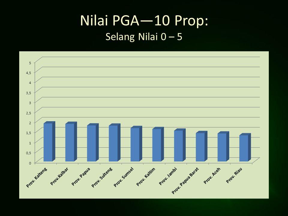 Nilai PGA—10 Prop: Selang Nilai 0 – 5