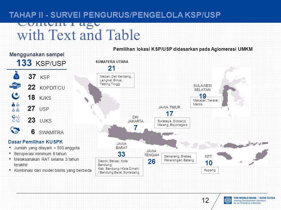 Content Page with Text and Table NTT 10 Kupang TAHAP II - SURVEI PENGURUS/PENGELOLA KSP/USP Menggunakan sampel  Jumlah yang dilayani > 500 anggota  Beroperasi minimum 6 tahun  Melaksanakan RAT selama 3 tahun terakhir  Kombinasi dari model bisnis yang berbeda 133 KSP/USP Dasar Pemilihan KUSPK DKI JAKARTA 7 JAWA BARAT 33 JAWA TENGAH 26 JAWA TIMUR 17 Depok, Bekasi, Kota Bandung, Kab.