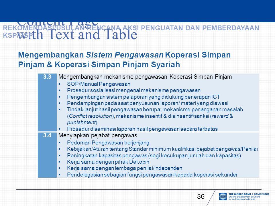 Content Page with Text and Table 36 Mengembangkan Sistem Pengawasan Koperasi Simpan Pinjam & Koperasi Simpan Pinjam Syariah 3.3 Mengembangkan mekanisme pengawasan Koperasi Simpan Pinjam SOP/Manual Pengawasan Prosedur sosialisasi mengenai mekanisme pengawasan Pengembangan sistem pelaporan yang didukung penerapan ICT Pendampingan pada saat penyusunan laporan/ materi yang diawasi Tindak lanjut hasil pengawasan berupa: mekanisme penanganan masalah (Conflict resolution), mekanisme insentif & disinsentif/sanksi (reward & punishment) Prosedur diseminasi laporan hasil pengawasan secara terbatas 3.4Menyiapkan pejabat pengawas Pedoman Pengawasan berjenjang Kebijakan/Aturan tentang Standar minimum kualifikasi pejabat pengawas/Penilai Peningkatan kapasitas pengawas (segi kecukupan jumlah dan kapasitas) Kerja sama dengan pihak Dekopin Kerja sama dengan lembaga penilai/independen Pendelegasian sebagian fungsi pengawasan kepada koperasi sekunder REKOMENDASI/USULAN RENCANA AKSI PENGUATAN DAN PEMBERDAYAAN KSP/USP