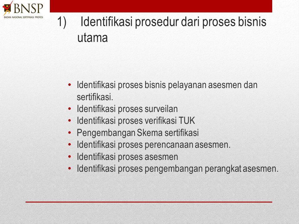 LT3. Menyusun SOP (Prosedur dan Instruksi Kerja A.Menyusun Prosedur 1)Identifikasi prosedur dari proses bisnis utama. 2)Identifikasi prosedur yang har