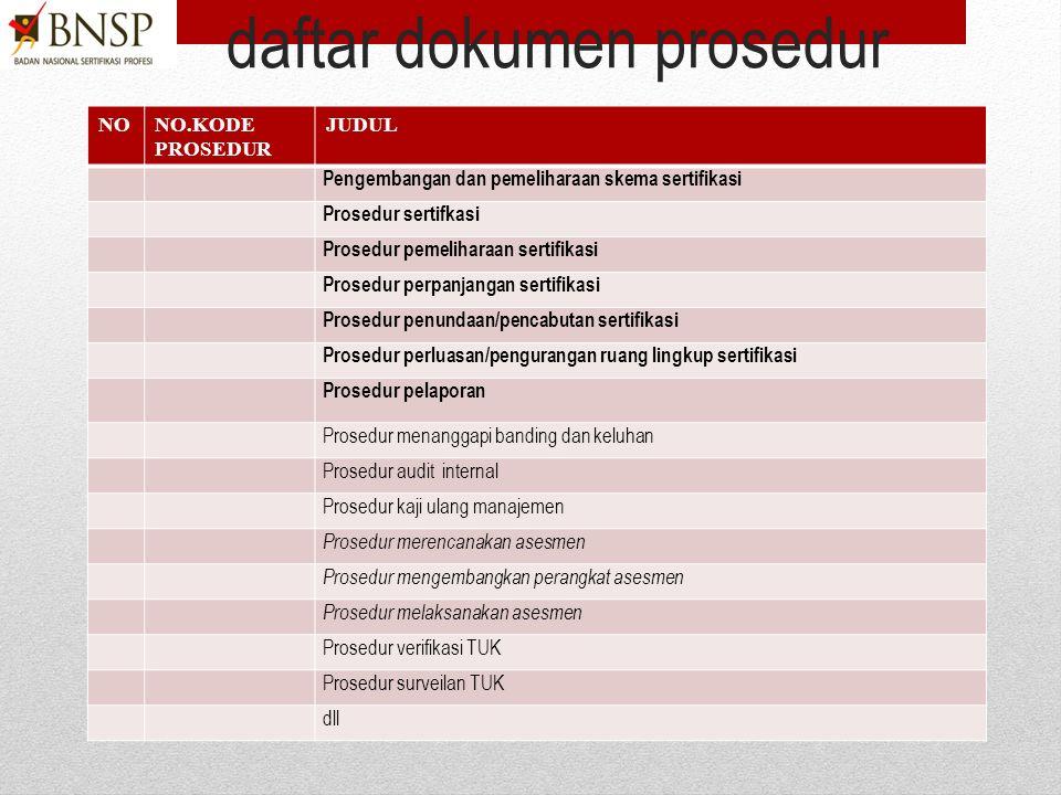 2)Identifikasi prosedur yang harus dibuat dari panduan mutu,  Identifikasi persyaratan yang mewajibkan dalam PBNSP 201 dan 202.  Identifikasi prosed
