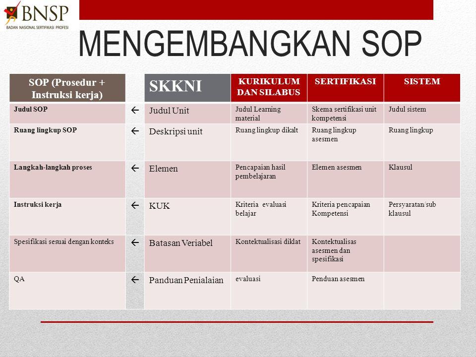Latihan 2 Internalisasi Pengembangan SOP