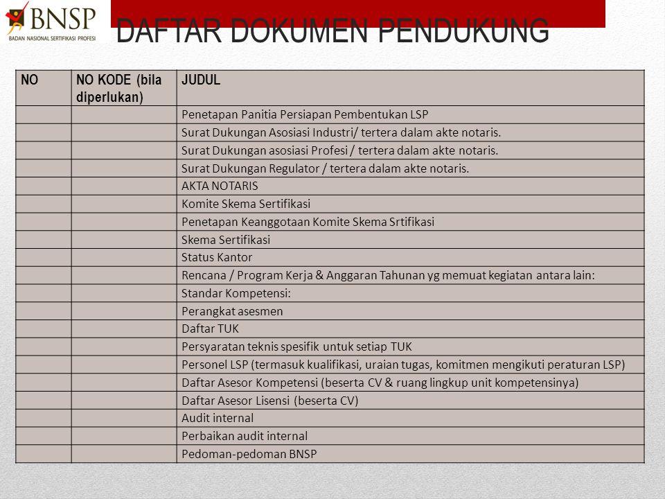2)Menyiapkan dokumen pendukung Buat daftar dokumen pendukun Kompilasi standar dan regulasi teknis Dokumen kelengkapan yang disyaratkan PBNSP 216 Surat
