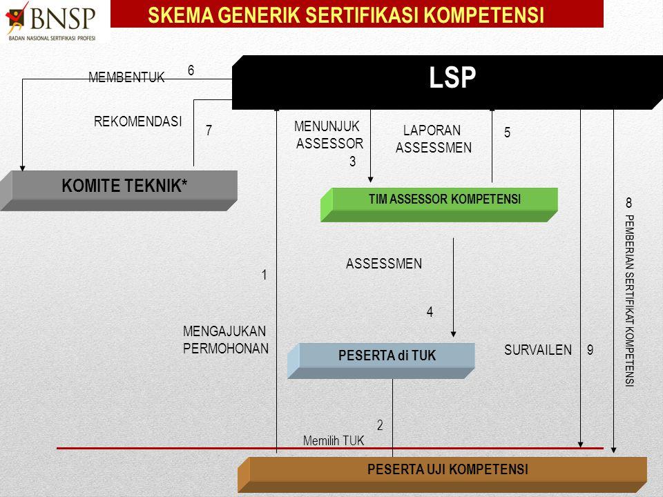 1.4.SISTEM SERTIFIKASI KOMPETENSI PROFESI NASIONAL PENERAPAN SKEMA SERTIFIKASI Lisensi LSP Pihak 1, 2, & 3.