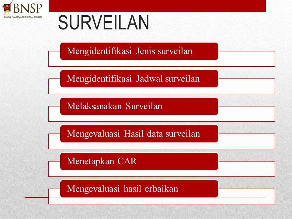1)Identifikasi instruksi kerja yang harus dibuat dari panduan mutu atau prosedur, Identifikasi persyaratan yang mewajibkan dalam PBNSP.