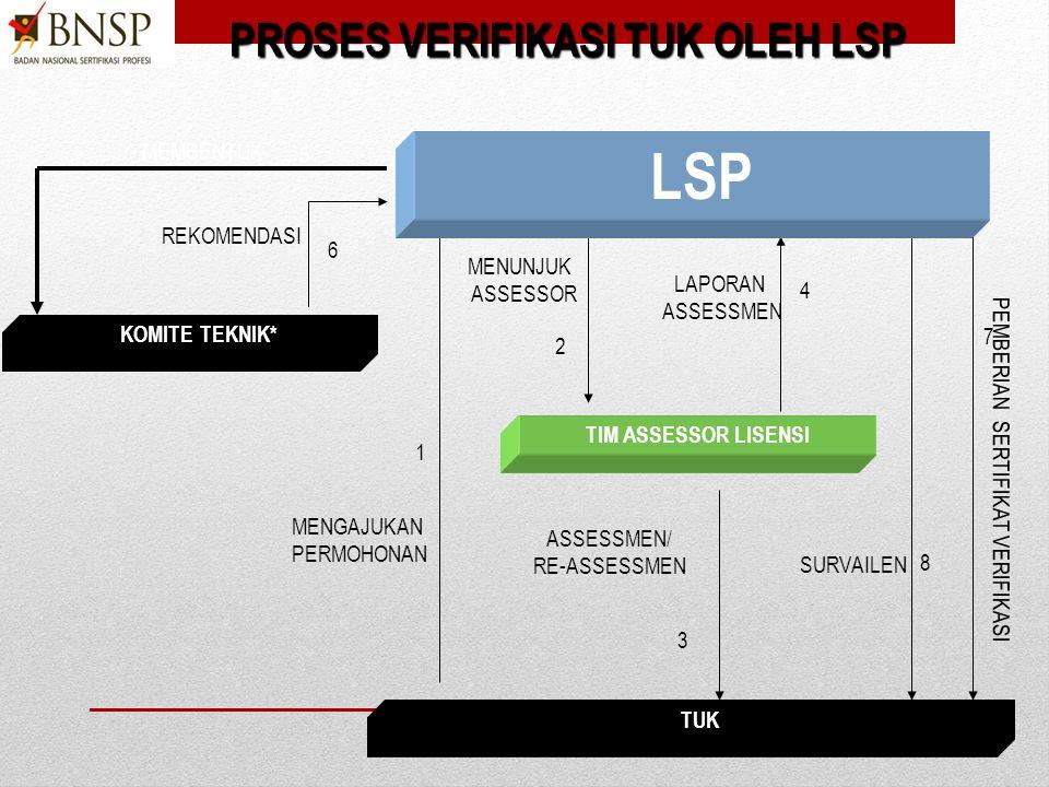 1)Identifikasi dokumen pendukung yang dipersyaratkan yang mencakupi persyaratan dasar LSP serta persyaratan regulasi teknis sesuai lingkup profesinya.