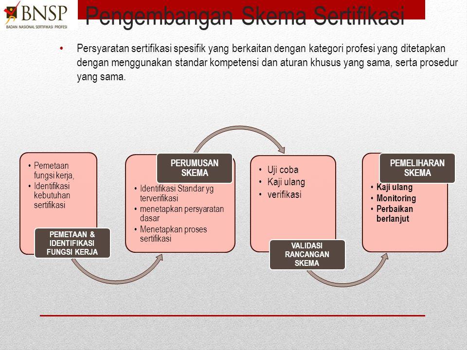 2)Menyiapkan dokumen pendukung Buat daftar dokumen pendukun Kompilasi standar dan regulasi teknis Dokumen kelengkapan yang disyaratkan PBNSP 216 Surat keputusan pendirian SKKNI Skema sertifikasi Program kerja dll