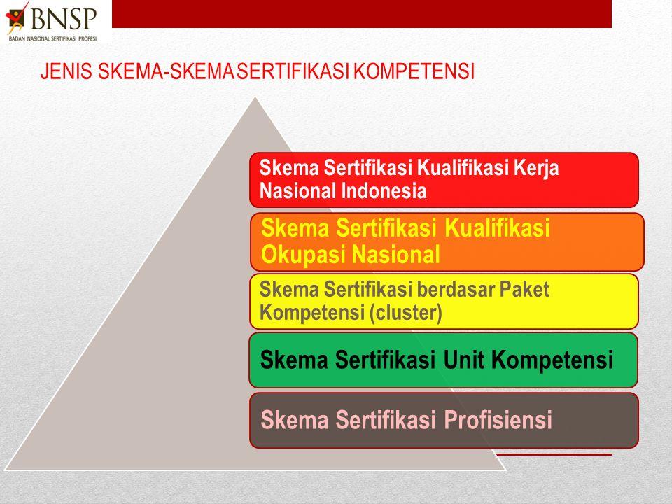 Pengembangan Skema Sertifikasi Persyaratan sertifikasi spesifik yang berkaitan dengan kategori profesi yang ditetapkan dengan menggunakan standar komp