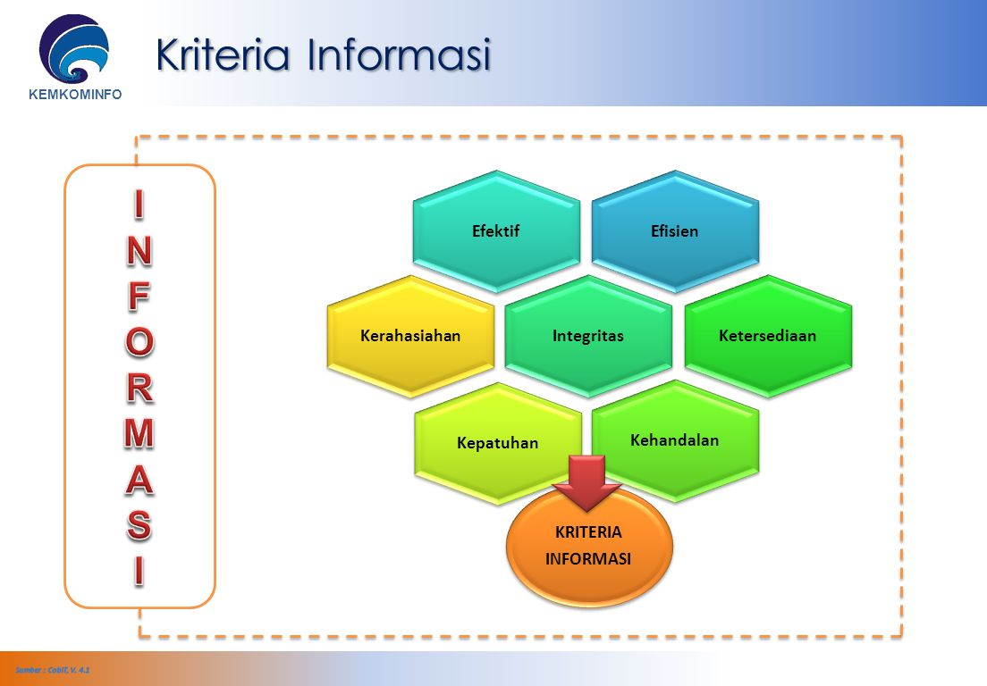 KEMKOMINFO EfisienEfektifIntegritasKetersediaanKehandalanKepatuhanKerahasiahan KRITERIA INFORMASI Kriteria Informasi