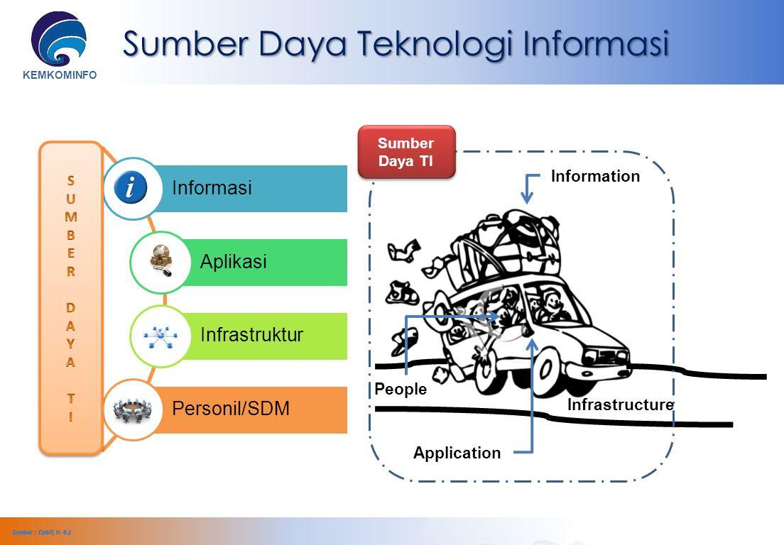 KEMKOMINFO Informasi Aplikasi Infrastruktur Personil/SDM Sumber Daya TI Infrastructure Application People Information Sumber Daya Teknologi Informasi