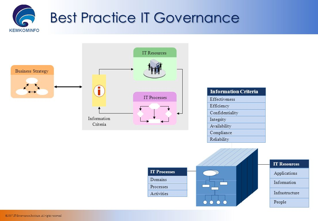 KEMKOMINFO Business Strategy Information Criteria IT Resources IT Processes ©2007 IT Governance Institute.