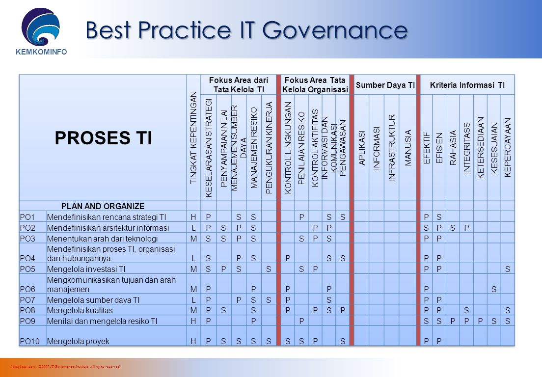 KEMKOMINFO Modifikasi dari : ©2007 IT Governance Institute.