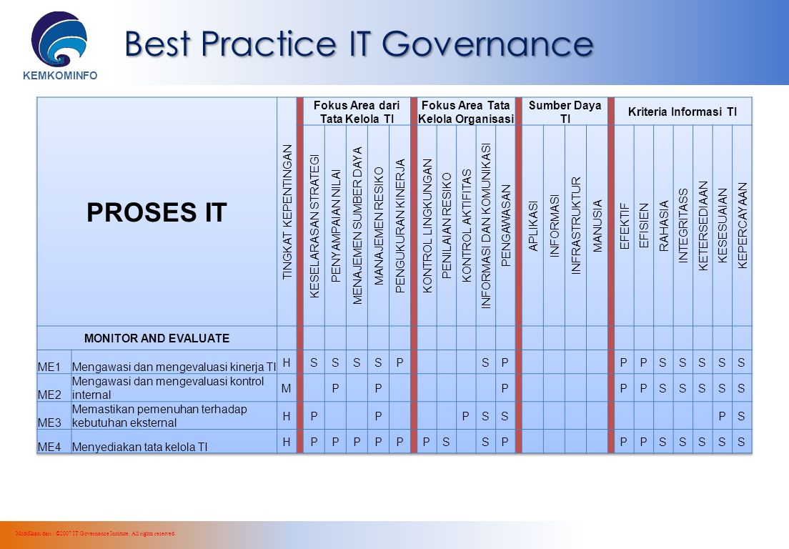 KEMKOMINFO Best Practice IT Governance Modifikasi dari : ©2007 IT Governance Institute. All rights reserved.