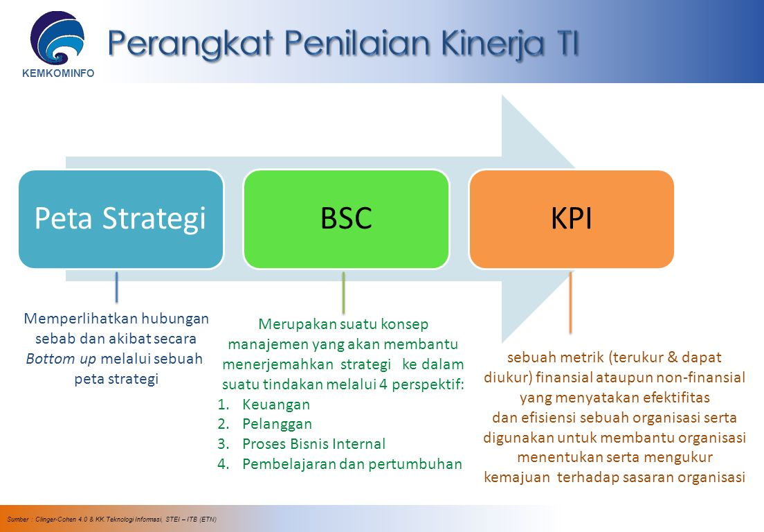 KEMKOMINFO Sumber : Clinger-Cohen 4.0 & KK.Teknologi Informasi, STEI – ITB (ETN) Peta StrategiBSCKPI Memperlihatkan hubungan sebab dan akibat secara Bottom up melalui sebuah peta strategi Merupakan suatu konsep manajemen yang akan membantu menerjemahkan strategi ke dalam suatu tindakan melalui 4 perspektif: 1.Keuangan 2.Pelanggan 3.Proses Bisnis Internal 4.Pembelajaran dan pertumbuhan sebuah metrik (terukur & dapat diukur) finansial ataupun non-finansial yang menyatakan efektifitas dan efisiensi sebuah organisasi serta digunakan untuk membantu organisasi menentukan serta mengukur kemajuan terhadap sasaran organisasi