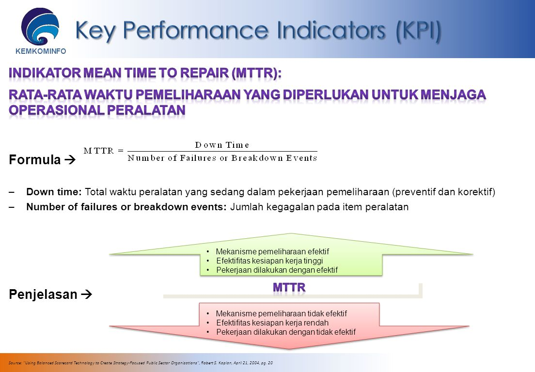 KEMKOMINFO Source: Using Balanced Scorecard Technology to Create Strategy-Focused Public Sector Organizations , Robert S.