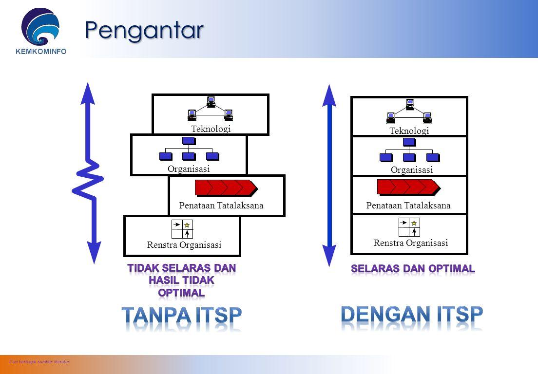 KEMKOMINFO Sumber : Clinger-Cohen 4.0 & KK.Teknologi Informasi, STEI – ITB (ETN)