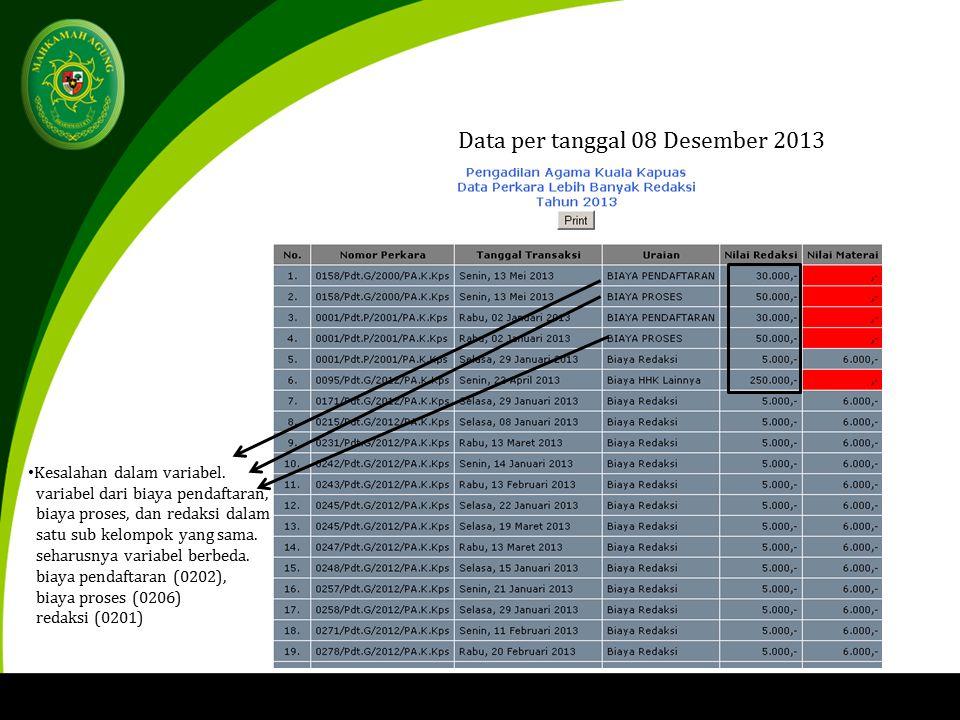 Data per tanggal 08 Desember 2013 Kesalahan dalam variabel.