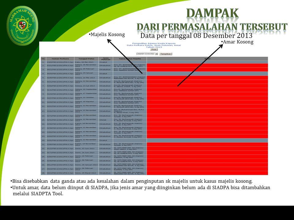 Data per tanggal 08 Desember 2013 Amar Kosong Majelis Kosong Bisa disebabkan data ganda atau ada kesalahan dalam penginputan sk majelis untuk kasus majelis kosong.