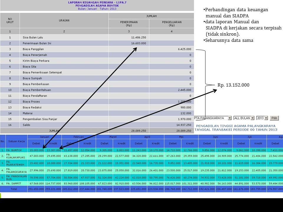 Rp. 13.152.000 Perbandingan data keuangan manual dan SIADPA data laporan Manual dan SIADPA di kerjakan secara terpisah (tidak sinkron). Seharusnya dat