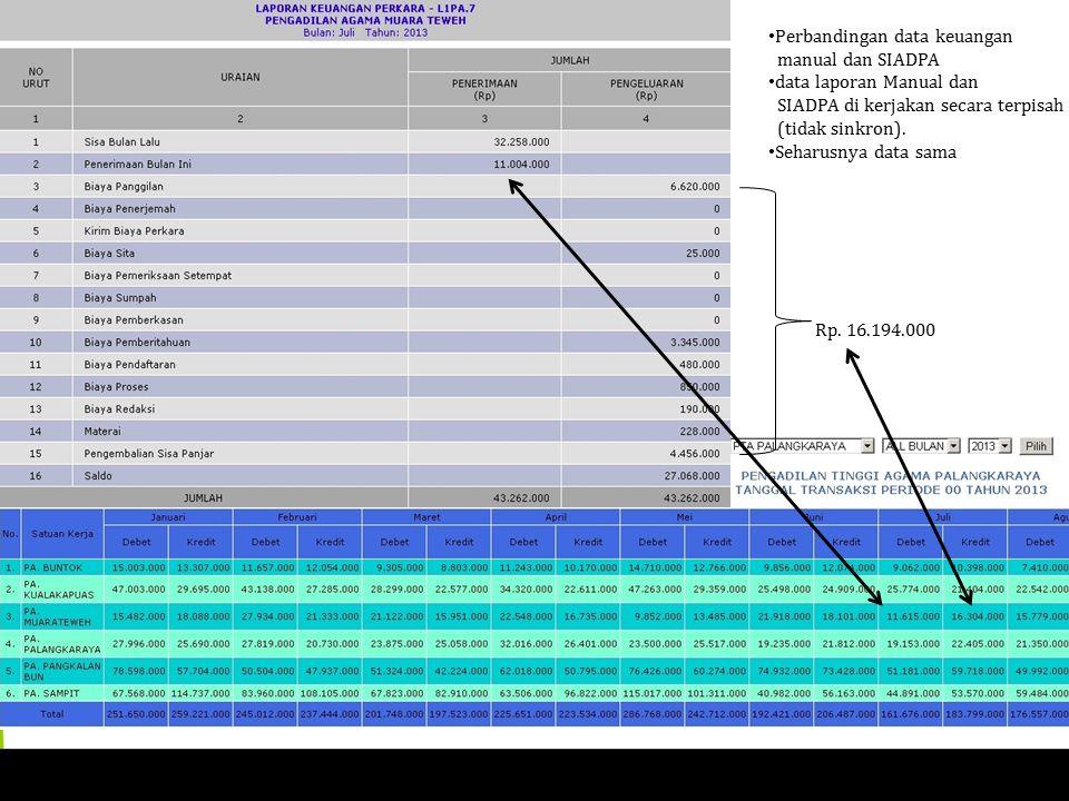 Rp. 16.194.000 Perbandingan data keuangan manual dan SIADPA data laporan Manual dan SIADPA di kerjakan secara terpisah (tidak sinkron). Seharusnya dat