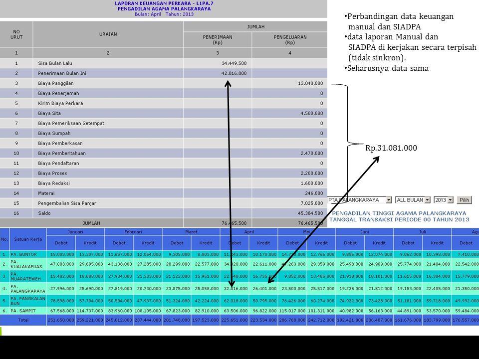 Rp.31.081.000 Perbandingan data keuangan manual dan SIADPA data laporan Manual dan SIADPA di kerjakan secara terpisah (tidak sinkron).