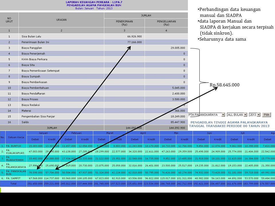 Rp.58.645.000 Perbandingan data keuangan manual dan SIADPA data laporan Manual dan SIADPA di kerjakan secara terpisah (tidak sinkron).