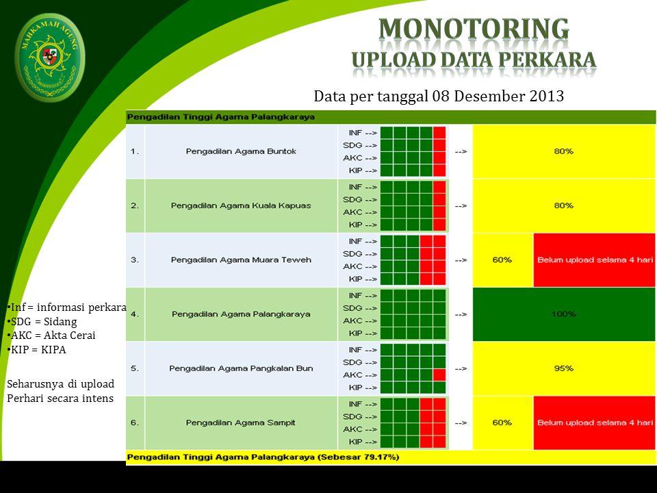 Data per tanggal 08 Desember 2013 Inf = informasi perkara SDG = Sidang AKC = Akta Cerai KIP = KIPA Seharusnya di upload Perhari secara intens