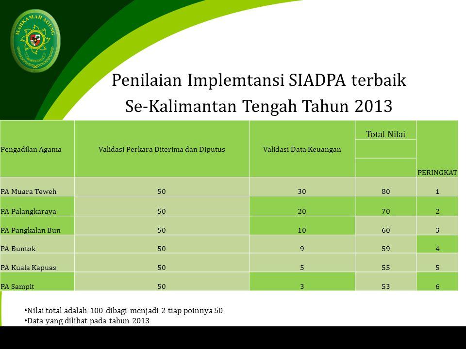 Pengadilan AgamaValidasi Perkara Diterima dan DiputusValidasi Data Keuangan Total Nilai PERINGKAT PA Muara Teweh5030801 PA Palangkaraya5020702 PA Pangkalan Bun5010603 PA Buntok509594 PA Kuala Kapuas505555 PA Sampit503536 Penilaian Implemtansi SIADPA terbaik Se-Kalimantan Tengah Tahun 2013 Nilai total adalah 100 dibagi menjadi 2 tiap poinnya 50 Data yang dilihat pada tahun 2013