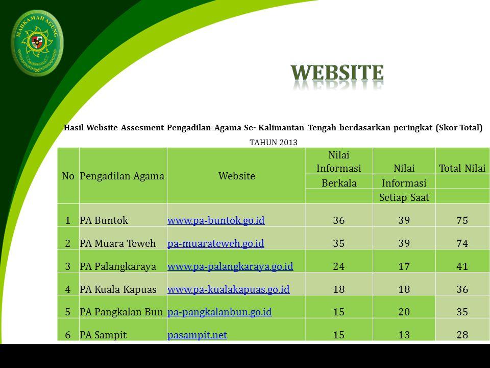 Hasil Website Assesment Pengadilan Agama Se- Kalimantan Tengah berdasarkan peringkat (Skor Total) TAHUN 2013 NoPengadilan AgamaWebsite Nilai InformasiNilaiTotal Nilai BerkalaInformasi Setiap Saat 1PA Buntokwww.pa-buntok.go.id363975 2PA Muara Tewehpa-muarateweh.go.id353974 3PA Palangkarayawww.pa-palangkaraya.go.id241741 4PA Kuala Kapuaswww.pa-kualakapuas.go.id18 36 5PA Pangkalan Bunpa-pangkalanbun.go.id152035 6PA Sampitpasampit.net151328