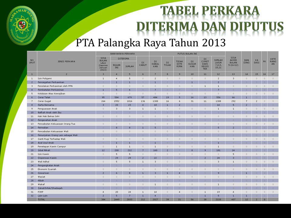 PTA Palangka Raya Tahun 2013