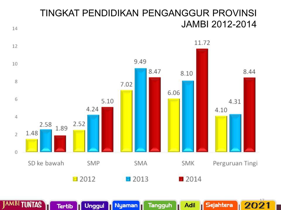 17 TINGKAT PENDIDIKAN PENGANGGUR PROVINSI JAMBI 2012-2014