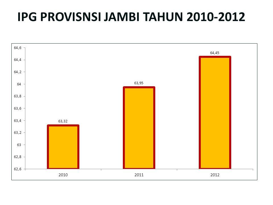 IPG PROVISNSI JAMBI TAHUN 2010-2012