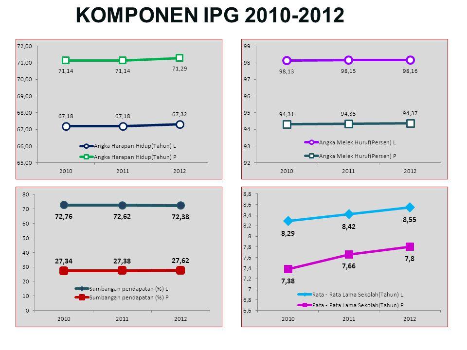 KOMPONEN IPG 2010-2012