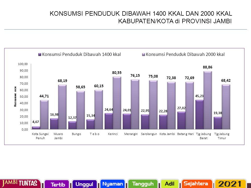 KONSUMSI PENDUDUK DIBAWAH 1400 KKAL DAN 2000 KKAL KABUPATEN/KOTA di PROVINSI JAMBI