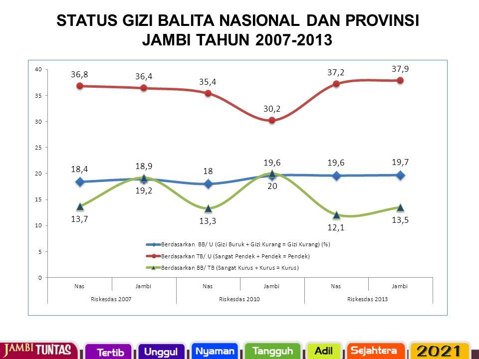 STATUS GIZI BALITA NASIONAL DAN PROVINSI JAMBI TAHUN 2007-2013