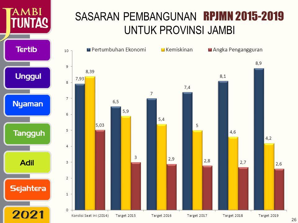 SASARAN PEMBANGUNAN RPJMN 2015-2019 UNTUK PROVINSI JAMBI 26