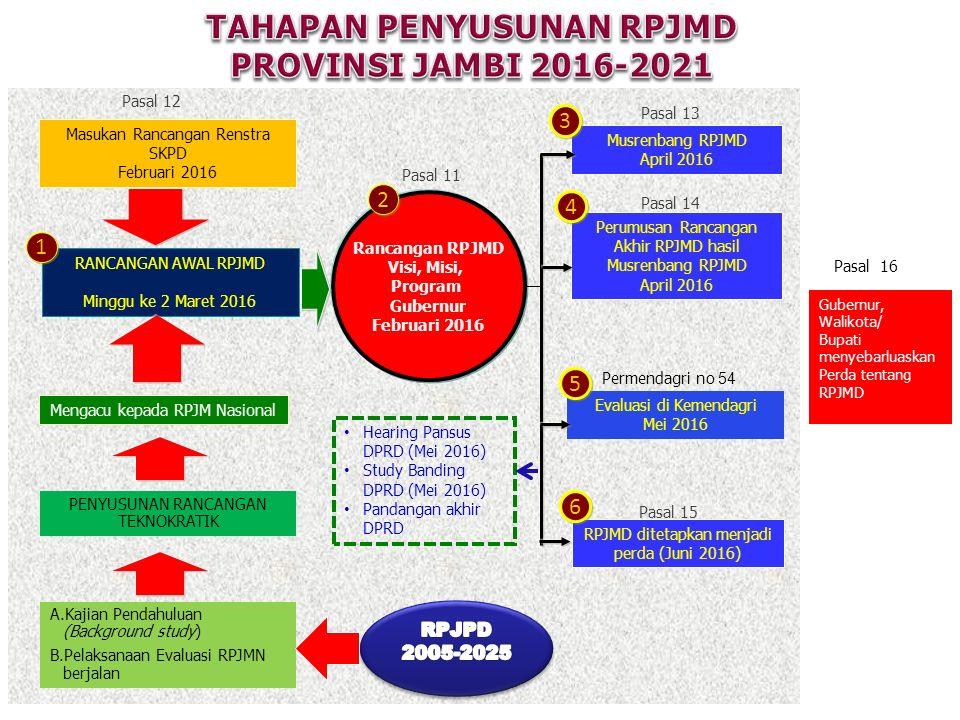 RANCANGAN AWAL RPJMD Minggu ke 2 Maret 2016 Masukan Rancangan Renstra SKPD Februari 2016 Musrenbang RPJMD April 2016 Perumusan Rancangan Akhir RPJMD h