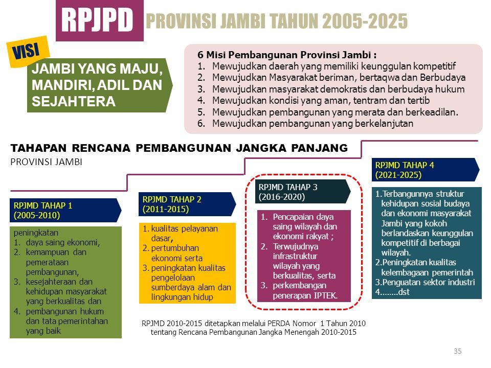 35 peningkatan 1.daya saing ekonomi, 2.kemampuan dan pemerataan pembangunan, 3.kesejahteraan dan kehidupan masyarakat yang berkualitas dan 4.pembangun