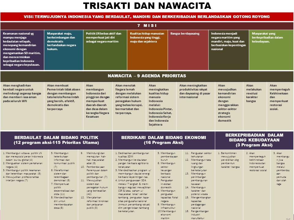 TRISAKTI DAN NAWACITA VISI: TERWUJUDNYA INDONESIA YANG BERDAULAT, MANDIRI DAN BERKERIBADIAN BERLANDASKAN GOTONG ROYONG 7 M I S I Keamanan nasional yg