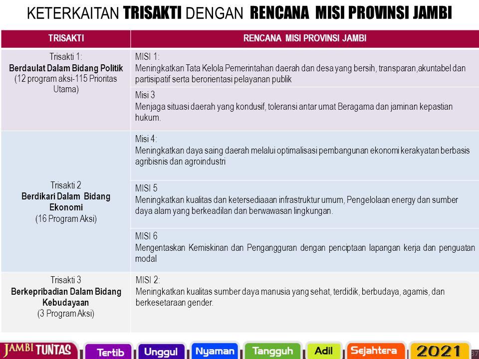 KETERKAITAN TRISAKTI DENGAN RENCANA MISI PROVINSI JAMBI TRISAKTIRENCANA MISI PROVINSI JAMBI Trisakti 1: Berdaulat Dalam Bidang Politik (12 program aks