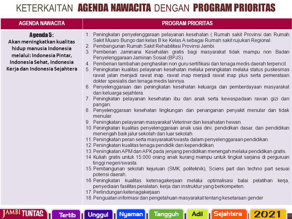 KETERKAITAN AGENDA NAWACITA DENGAN PROGRAM PRIORITAS AGENDA NAWACITAPROGRAM PRIORITAS Agenda 5 : Akan meningkatkan kualitas hidup manusia Indonesia me