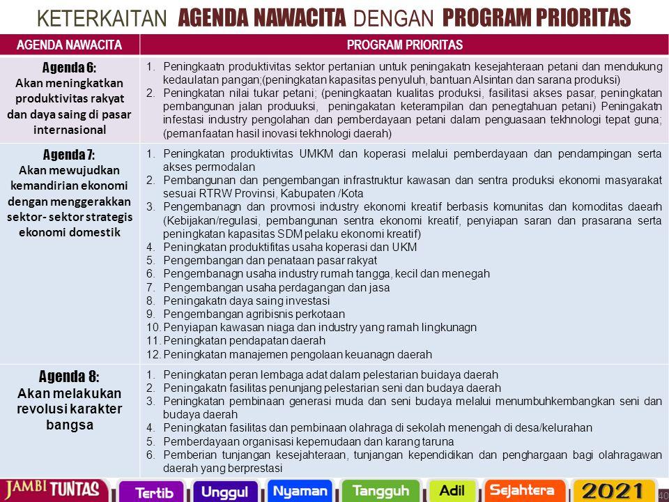 KETERKAITAN AGENDA NAWACITA DENGAN PROGRAM PRIORITAS AGENDA NAWACITAPROGRAM PRIORITAS Agenda 6: Akan meningkatkan produktivitas rakyat dan daya saing
