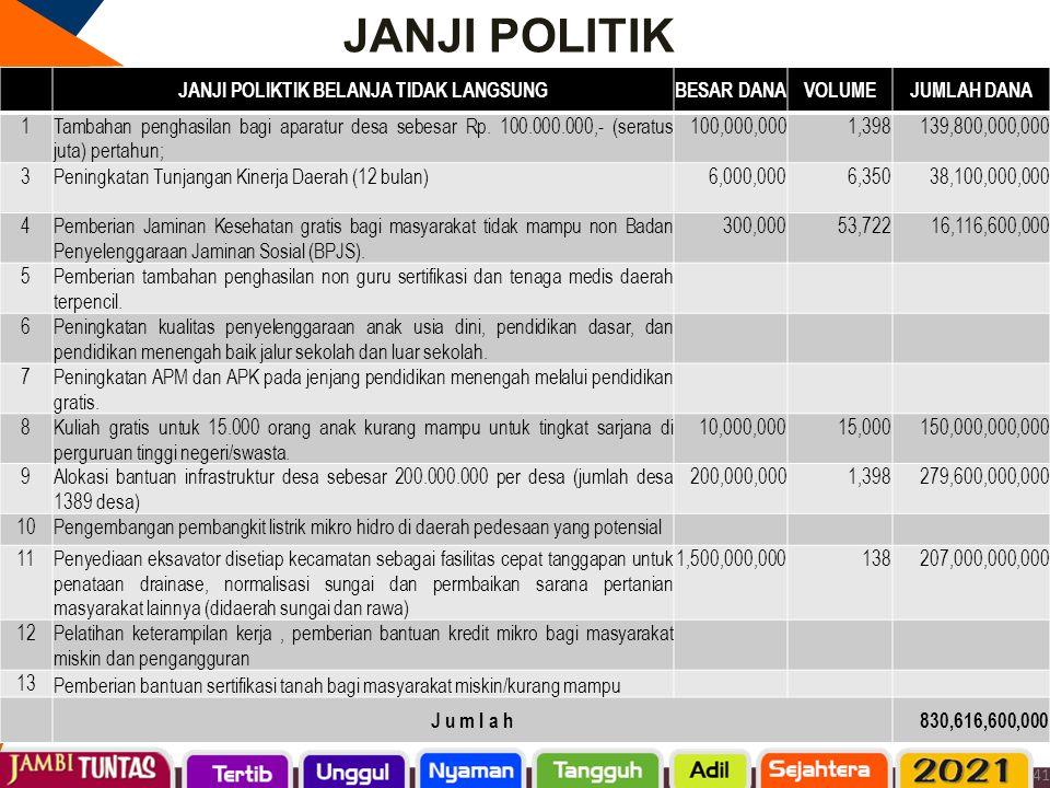 JANJI POLITIK JANJI POLIKTIK BELANJA TIDAK LANGSUNGBESAR DANAVOLUMEJUMLAH DANA 1Tambahan penghasilan bagi aparatur desa sebesar Rp. 100.000.000,- (ser