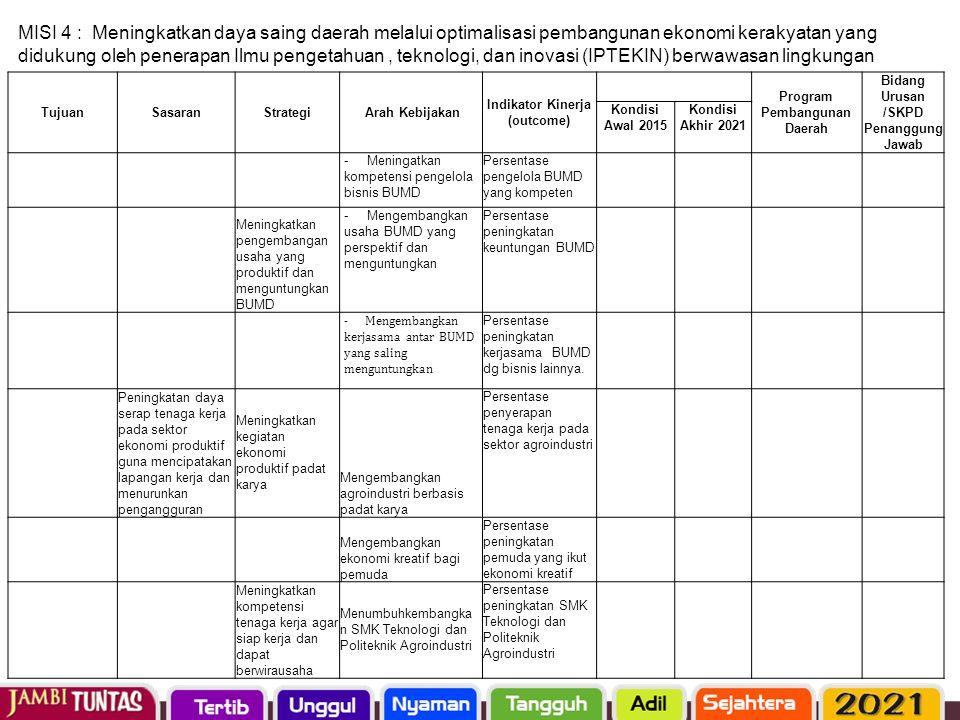 TujuanSasaranStrategi Arah Kebijakan Indikator Kinerja (outcome) Program Pembangunan Daerah Bidang Urusan /SKPD Penanggung Jawab Kondisi Awal 2015 Kon